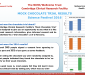 Mock Chocolate Trial Results (2015)